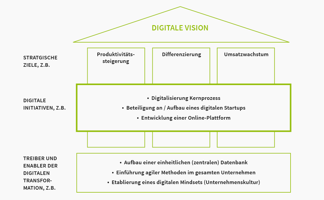 Ena whitepaper 02 dig strategie